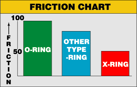 Friction Chart DID X Ring chain