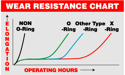 Wear resistance chart DID X Ring chain