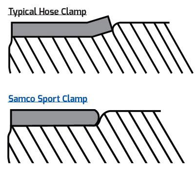 SamcoSport Slangklemmen